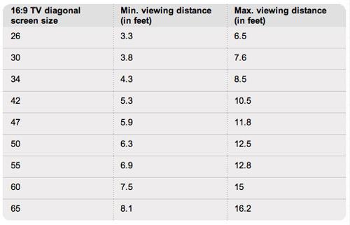 11 feet viewing distance 1080p