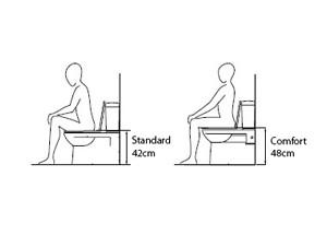 Comfort Height Toilet |KitchAnn Style