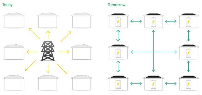 Battery Storage Energy vs Grid  KitchAnn Style