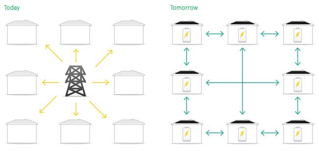 Battery Storage Energy vs Grid| KitchAnn Style
