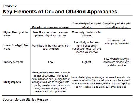 Utility Impacts on and off grid | KitchAnn Style