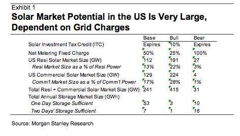 Battery Storage Energy Tipping Point  KitchAnn Style