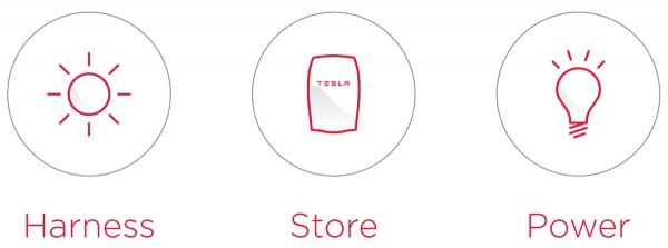 Battery Storage Energy Options  KitchAnn Style