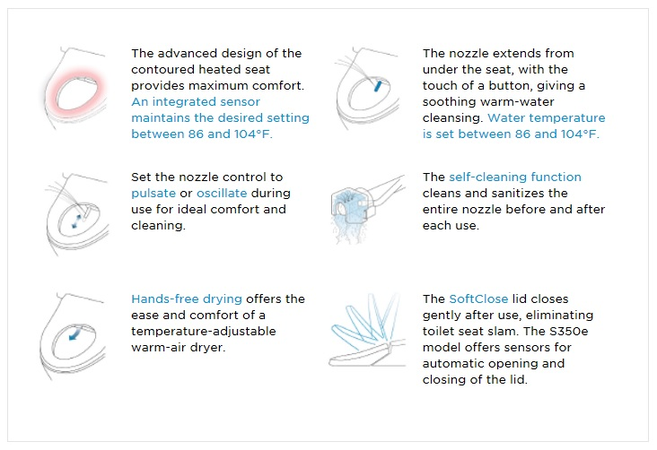 Innovative TOTO Washlet | KitchAnn Style